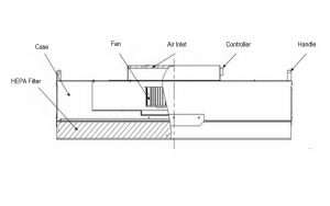 Fan Filter Unit - FFU Components And Their Functions