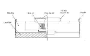 Các bộ phận của FFU – Fan Filter Unit và chức năng của chúng