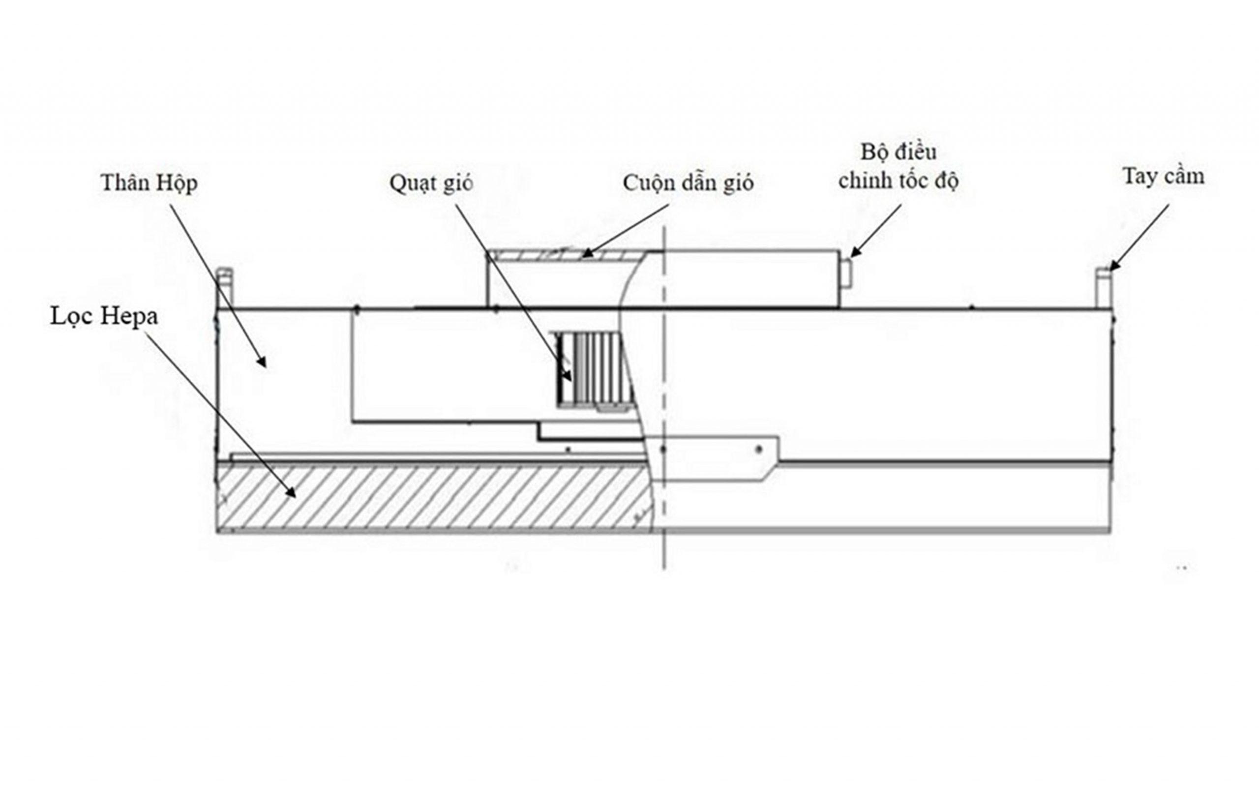 Các bộ phận FFU - Fan Filter Unit
