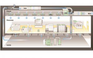 Những điểm cần lưu ý để kiểm soát luồng không khí khi sử dụng FFU